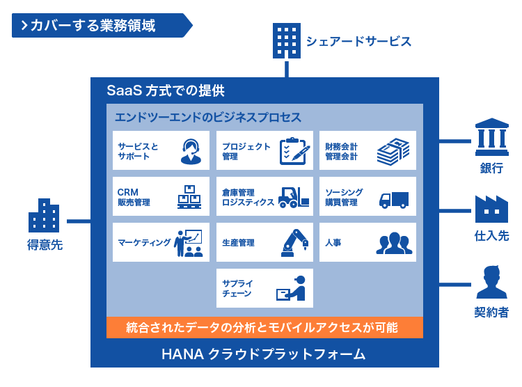 SAP Business ByDesign導入サービス
