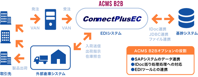 ConnectPlusEC ACMS B2Bオプション