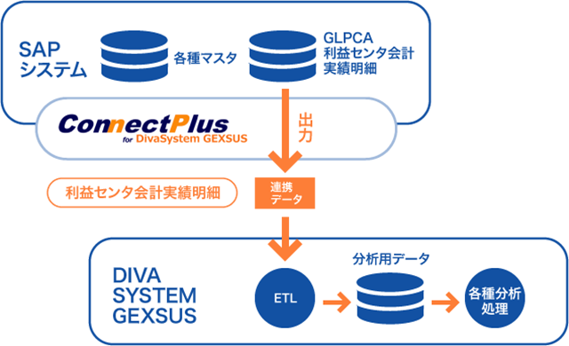 ConnectPlus for DivaSystem GEXSUSの効果
