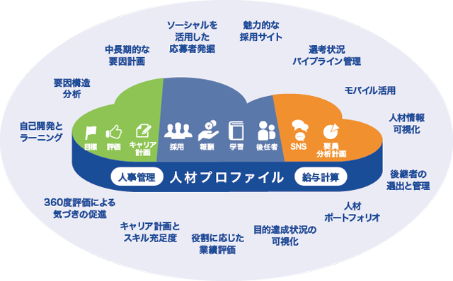 SAP SuccessFactors 主な機能